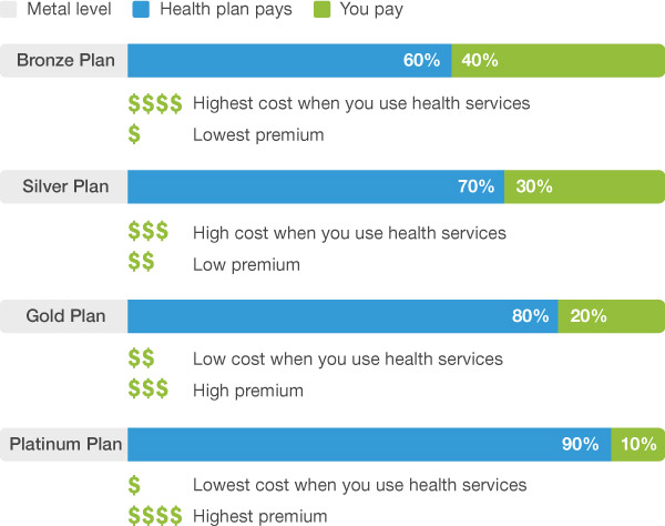 Health Insurance Companies >> Health Plans Are Categorized As Bronze Silver Gold Or