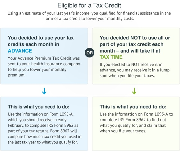 You Were Not Eligible For A Premium Tax Credit In 2016