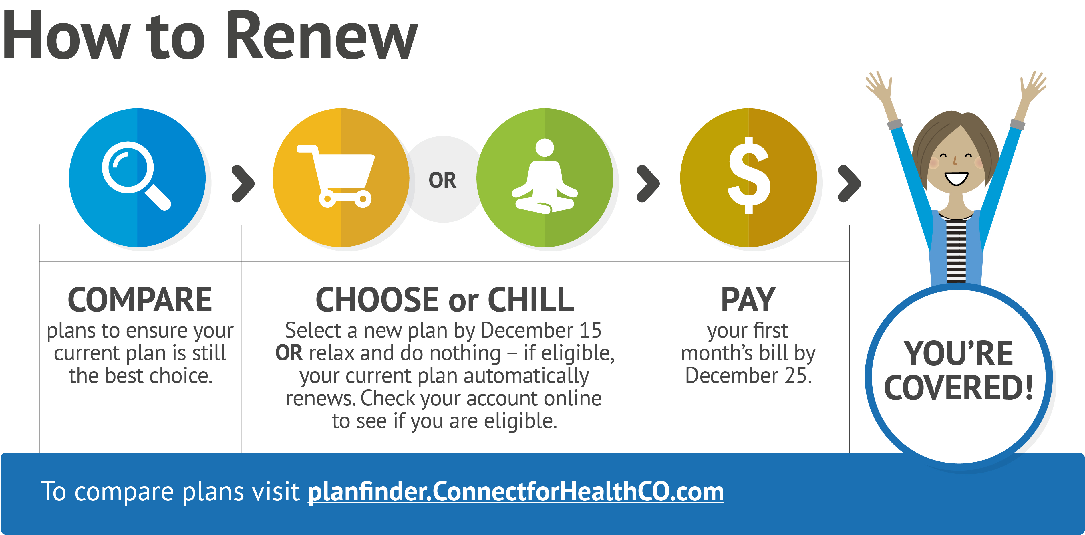 Current Customers Connect For Health Colorado You Are Open Enrollment Means Have Options