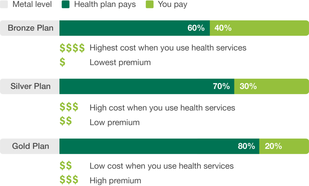 Types Of Health Plans Connect For Health Colorado